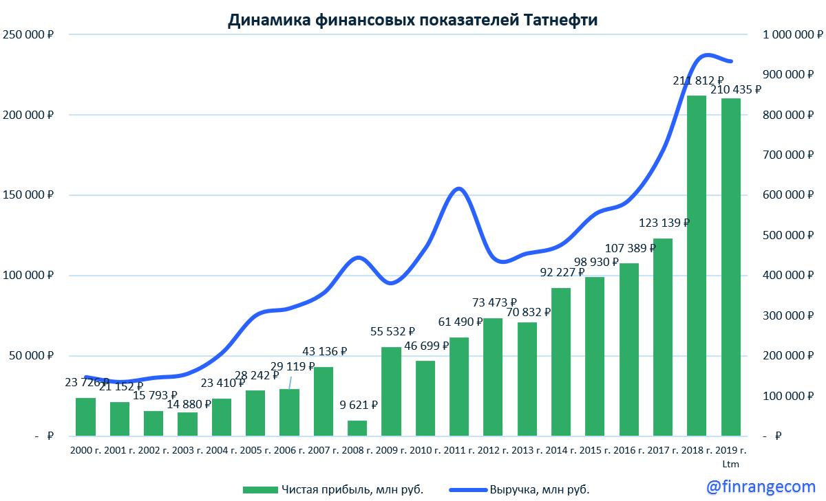 """Покупаем """"префы"""" Сбербранка и Татнефти"""