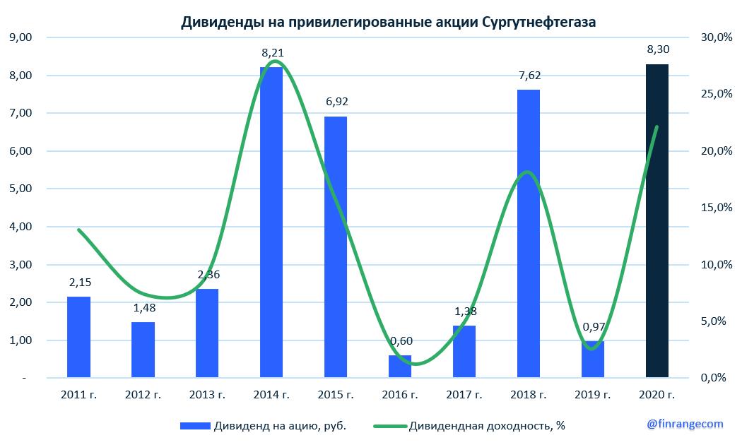 Сургутнефтегаз: финансовые результаты за 2019 г. по РСБУ. Прогнозные дивиденды