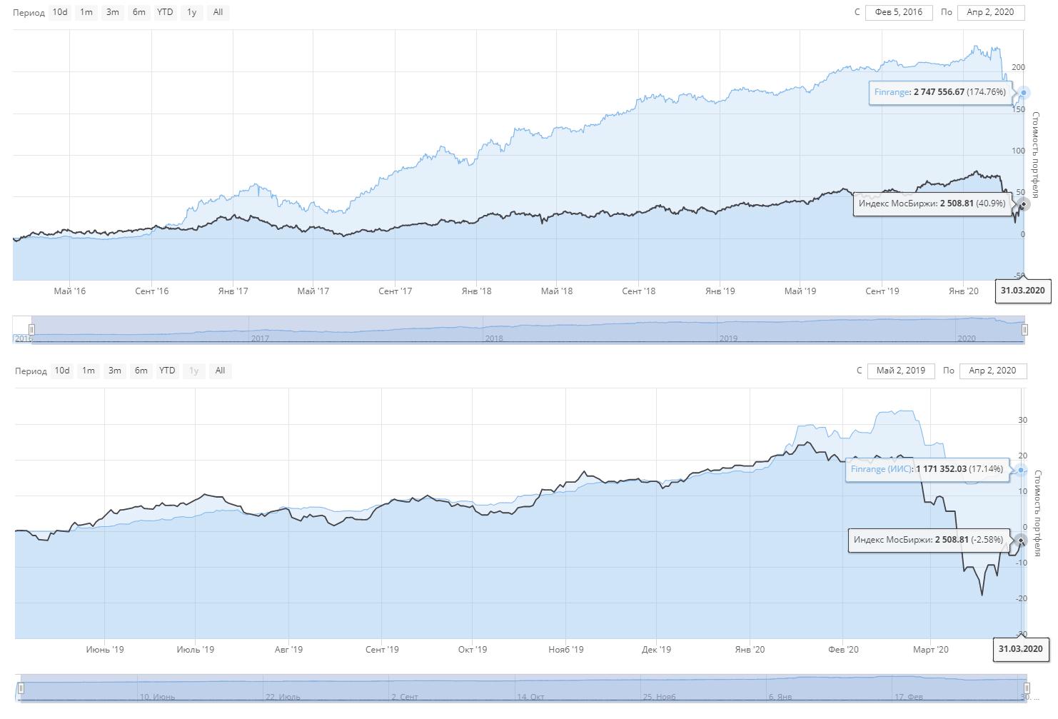Результаты наших инвестиционных портфелей по итогам марта 2020 г. Продолжаем «бороться с рынком»