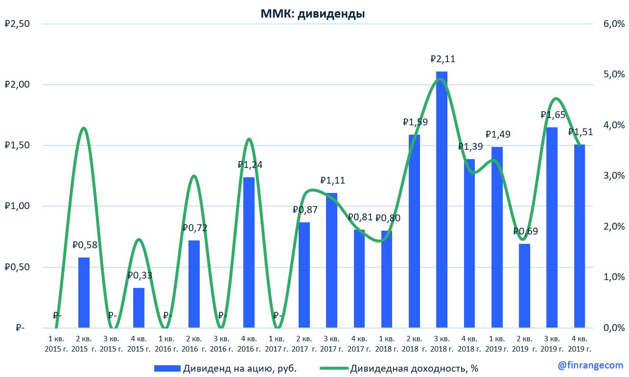 ММК: финансовые результаты за I кв. 2020 г. по МСФО. Пока что, лучший из металлургов, несмотря на отмену дивидендов