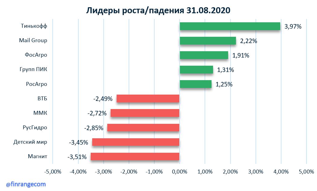 Рынок акций сегодня: Газпром, Аэрофлот, Северсталь, Группа ПИК