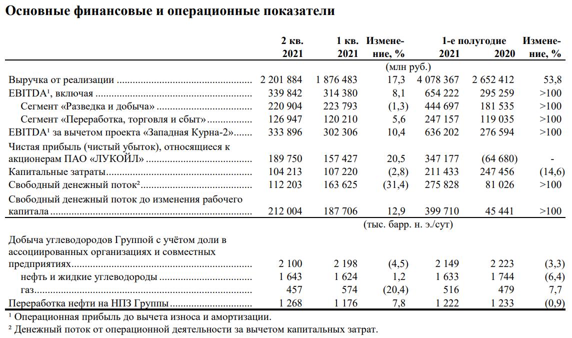 Обзор финансовых результатов Лукойла за II кв. 2021 г. На какие дивиденды можно рассчитывать?