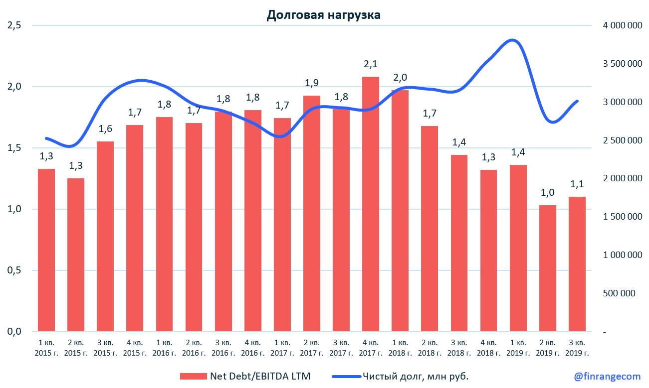 Покупаем акции Газпрома в ожидании рекордных дивидендов
