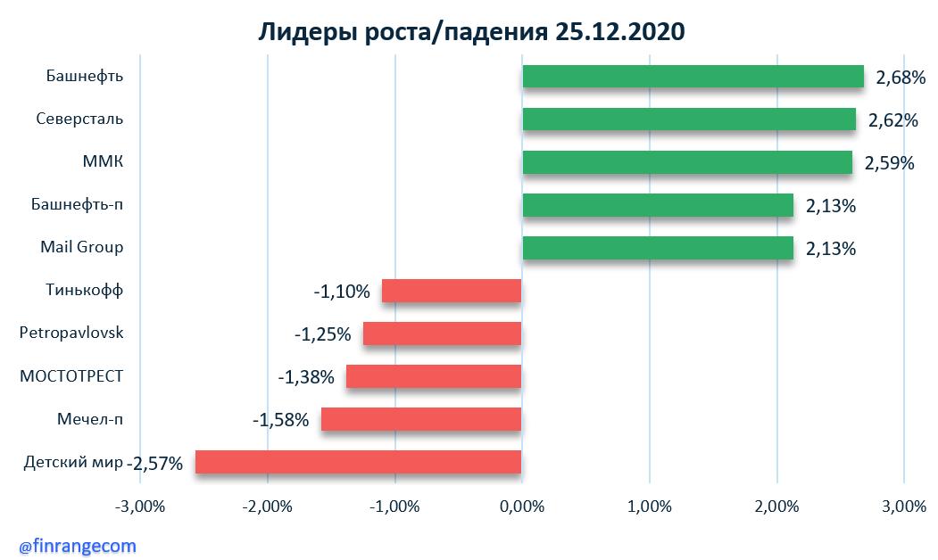 ММК, Mail Group, Petropavlovsk
