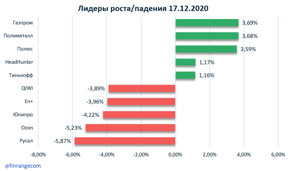 Газпром, Русал, Детский мир, Полюс