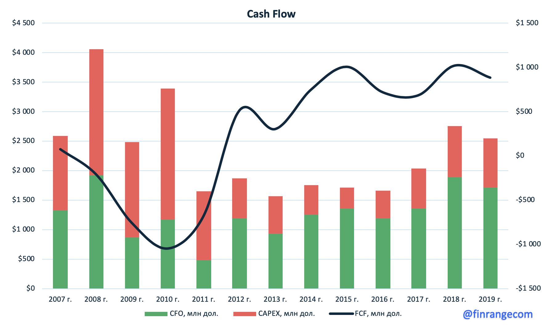 ММК увеличила дивиденды несмотря на падение прибыли