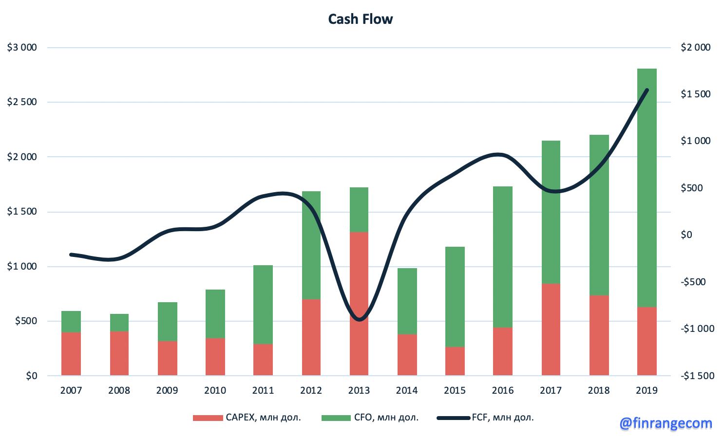 Полюс: сильные финансовые результаты за 2019 г. по МСФО