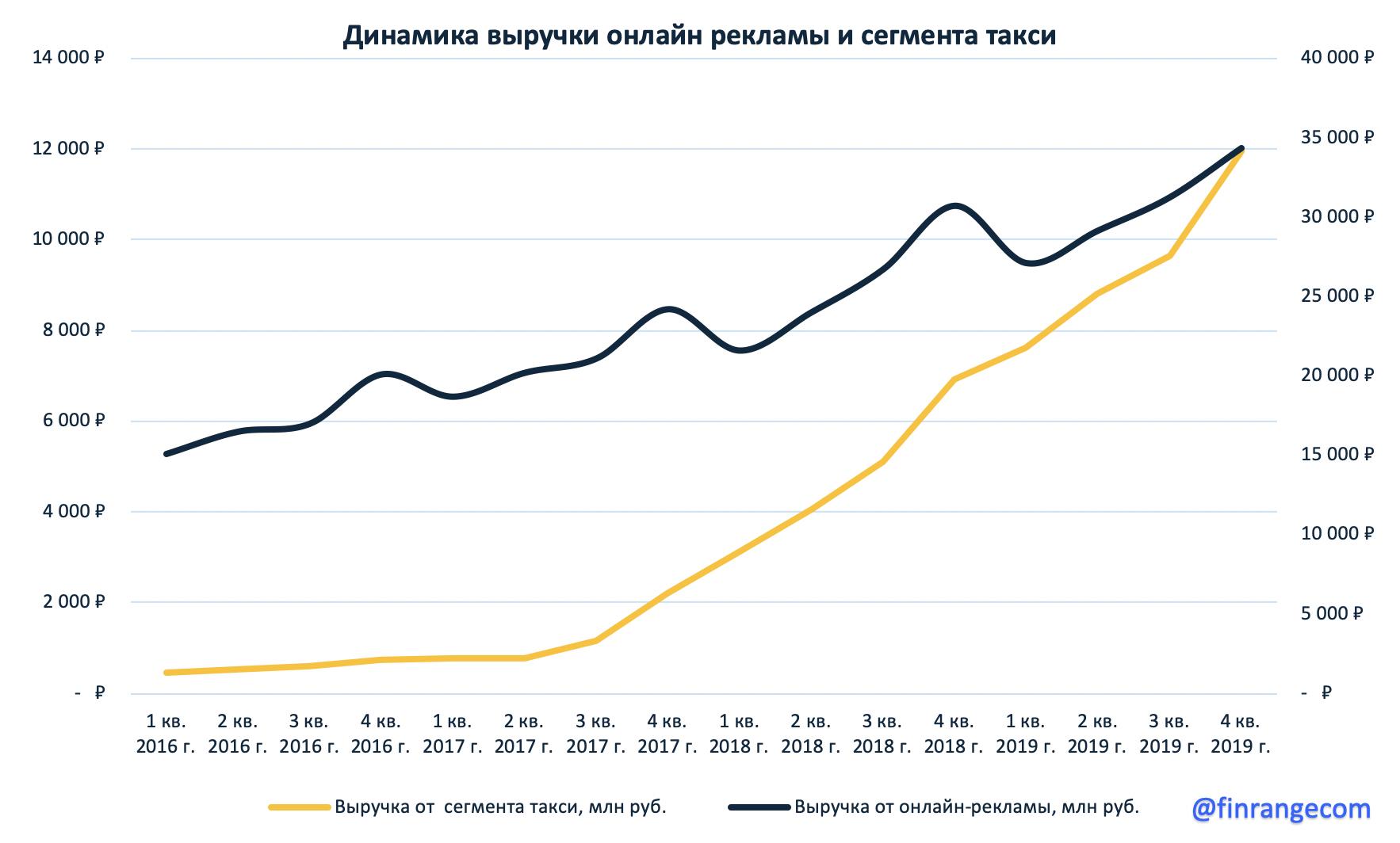 Яндекс - падение прибыли не повод для паники