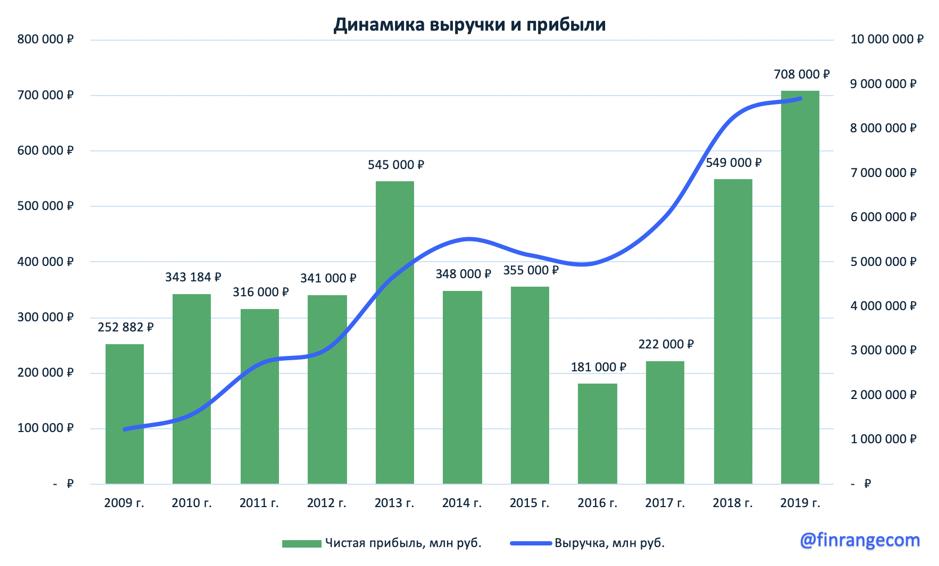 Роснефть - рекордные финпоказатели дивиденды