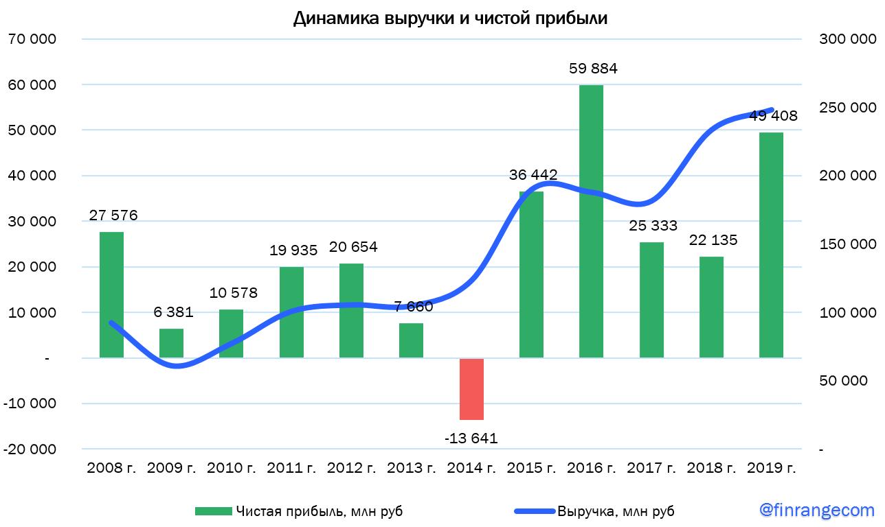 ФосАгро: финансовые результаты за 2019 г. Могло бы быть и хуже...