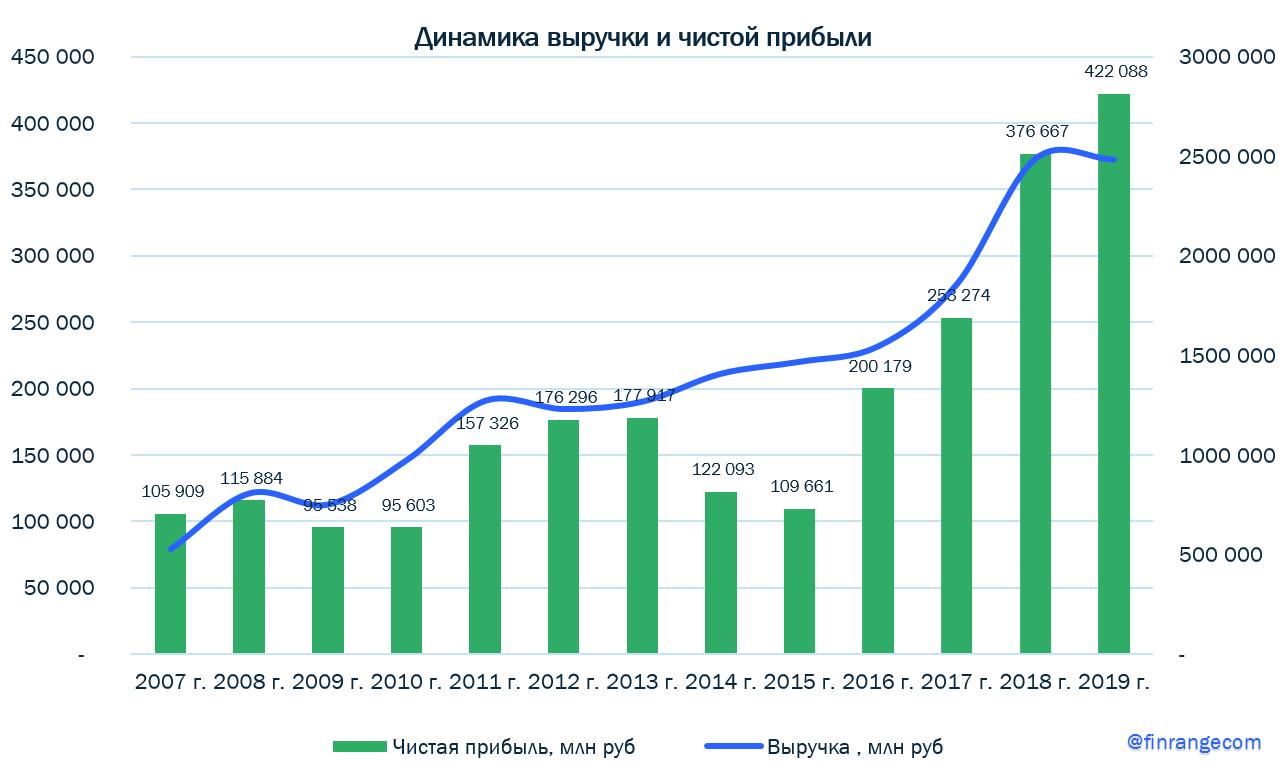 Газпром нефть - финансовые результаты за 2019 г. в рамках ожиданий