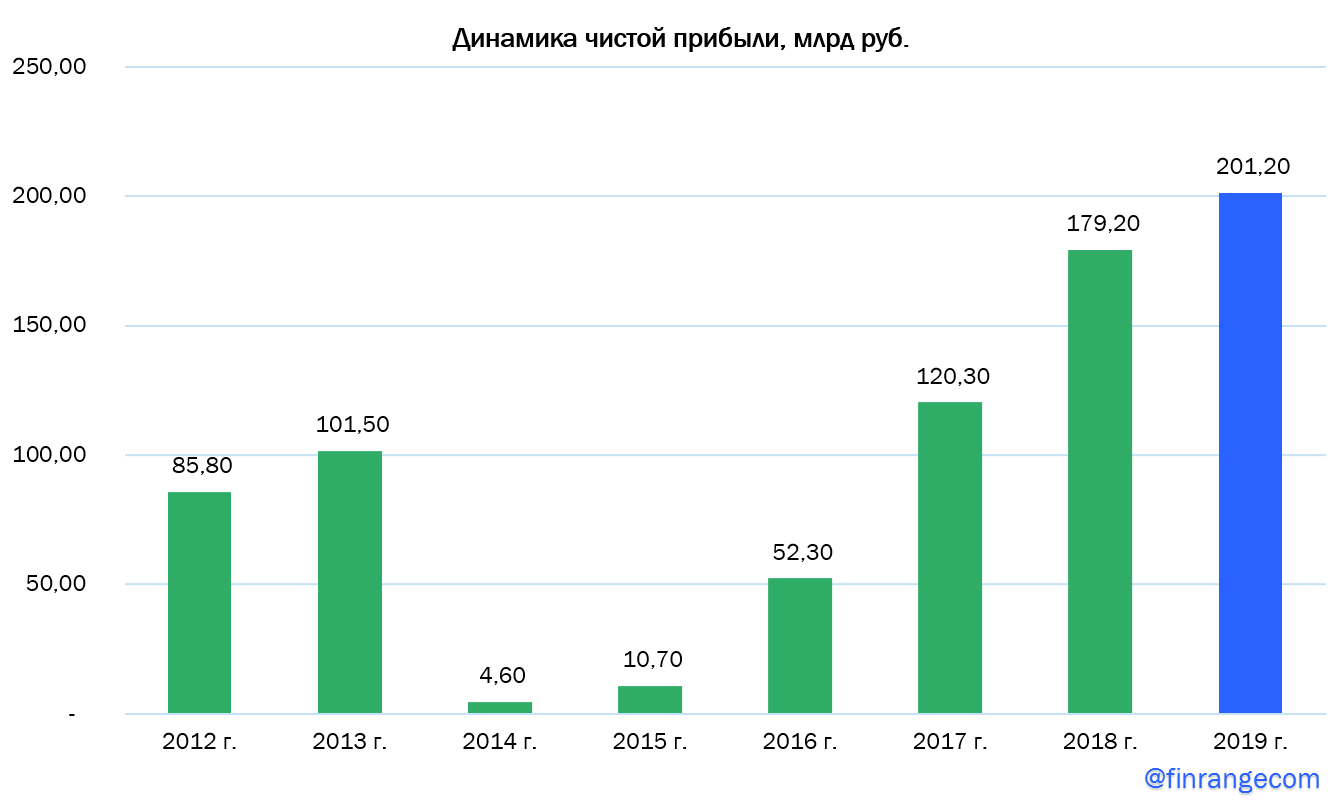 """ВТБ """"нарисовал"""" прибыль за 2019 г., что в свою очередь ему позволит выплатить рекордные дивиденды"""