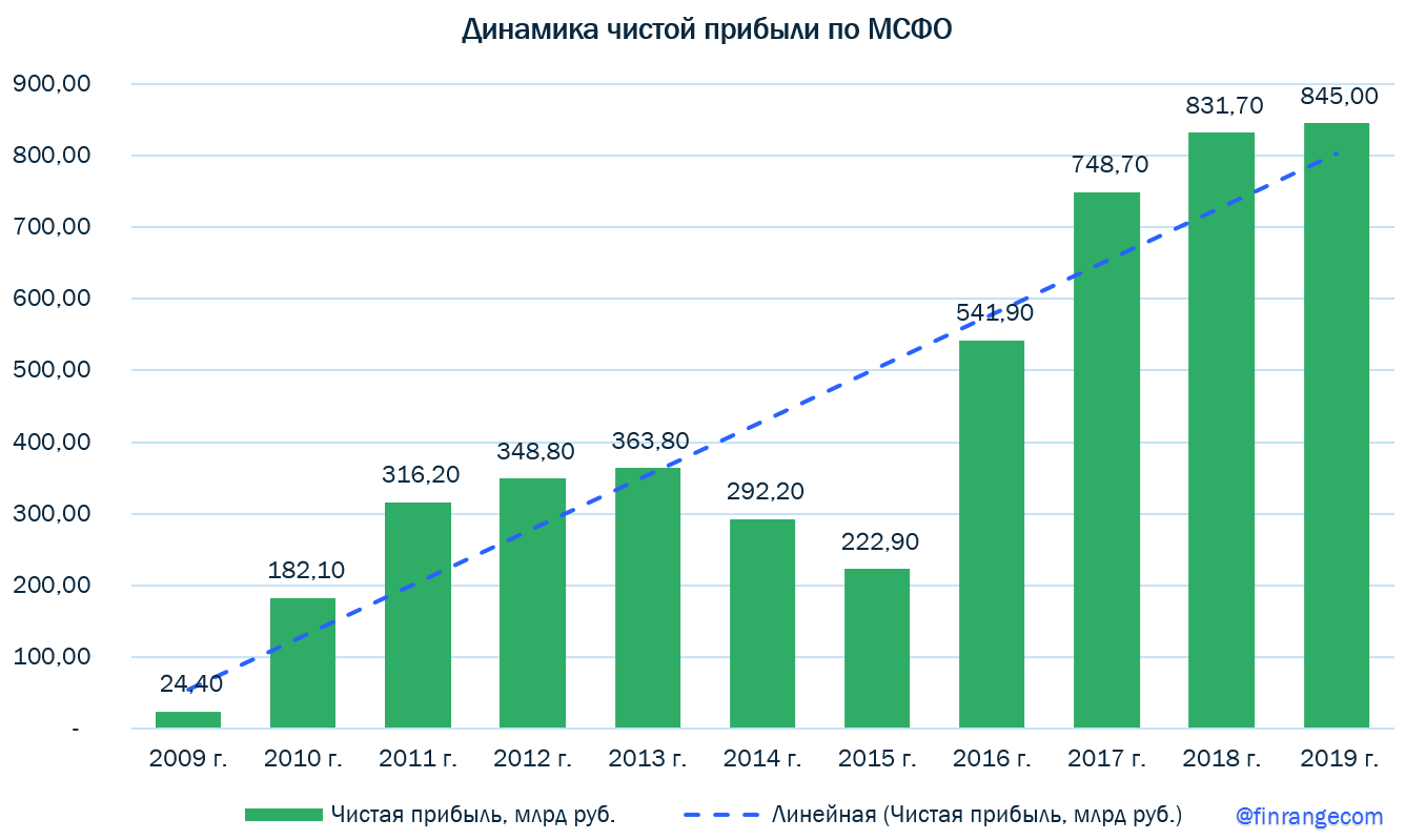Сбербанк: финансовые результаты за 2019 г. Дивиденды на уровне прогноза