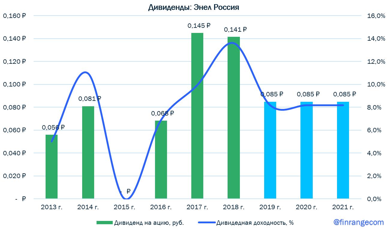 Энел Россия - прогнозные показатели и дивиденды на 2020-2022 гг.