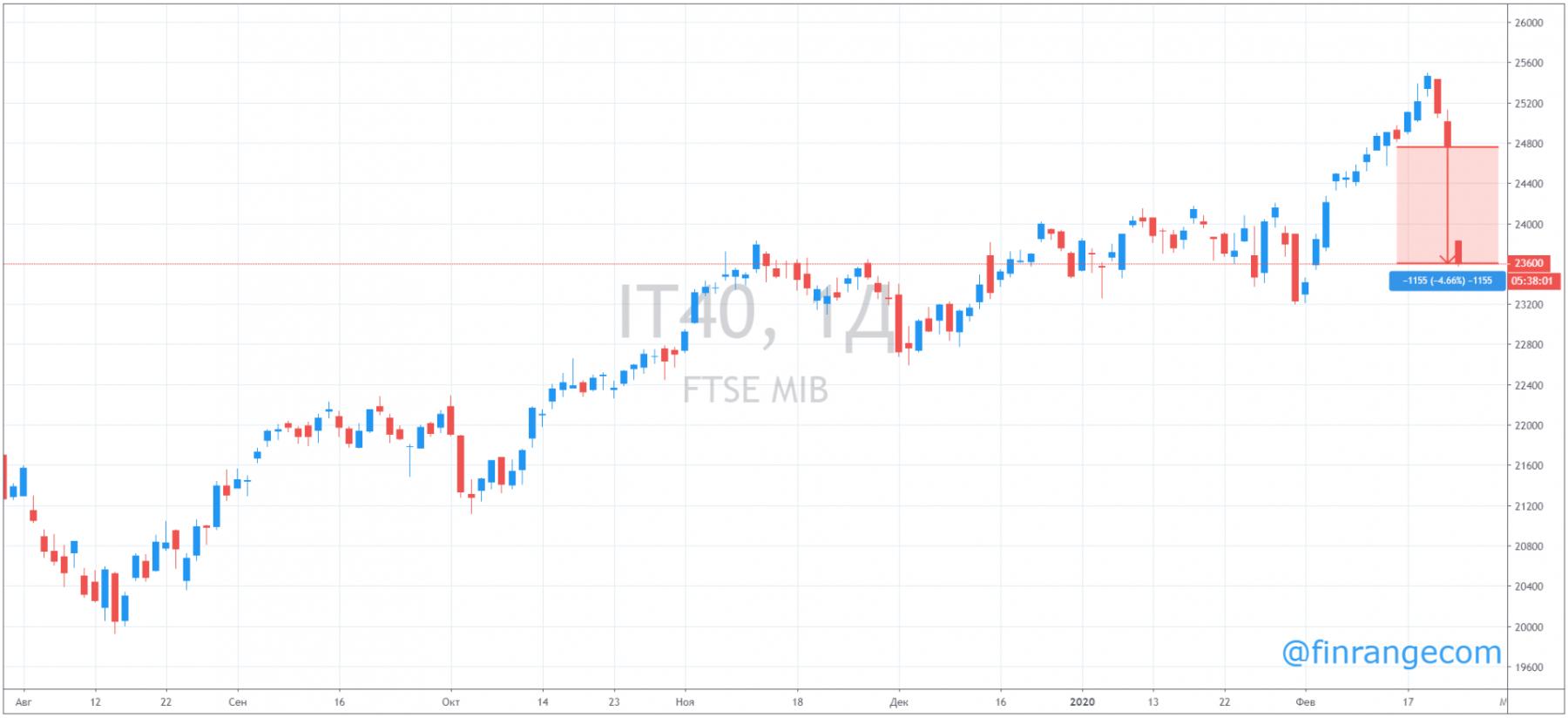 Коронавирус привёл к обвалу финансовых рынков! Что делать российскому инвестору?