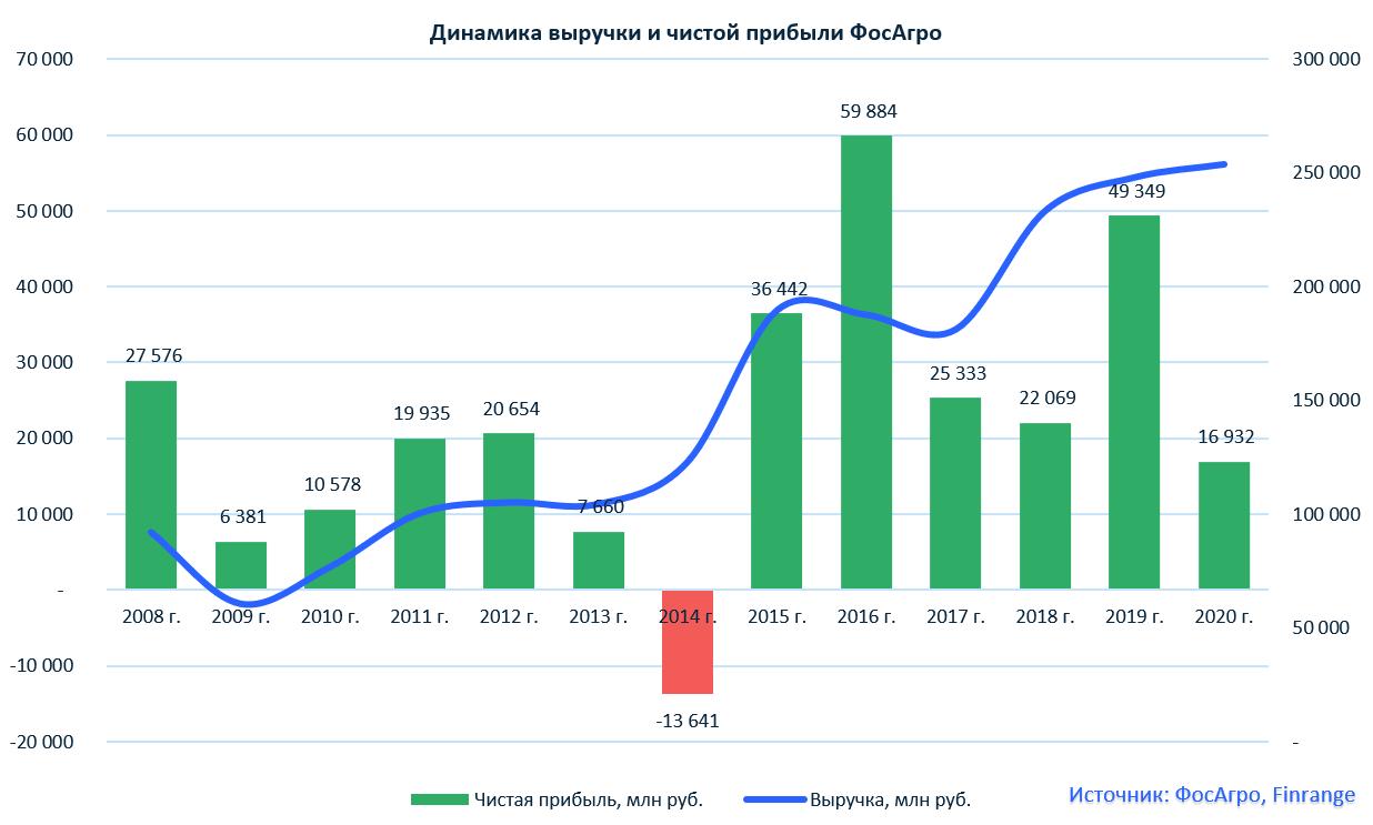 ФосАгро финансовые результаты за 2020 г. по МСФО. Рекордный FCF