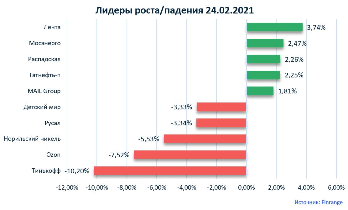 Газпром, Лента, Яндекс