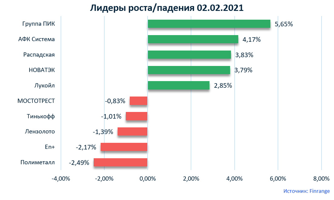Распадская, ММК, Яндекс