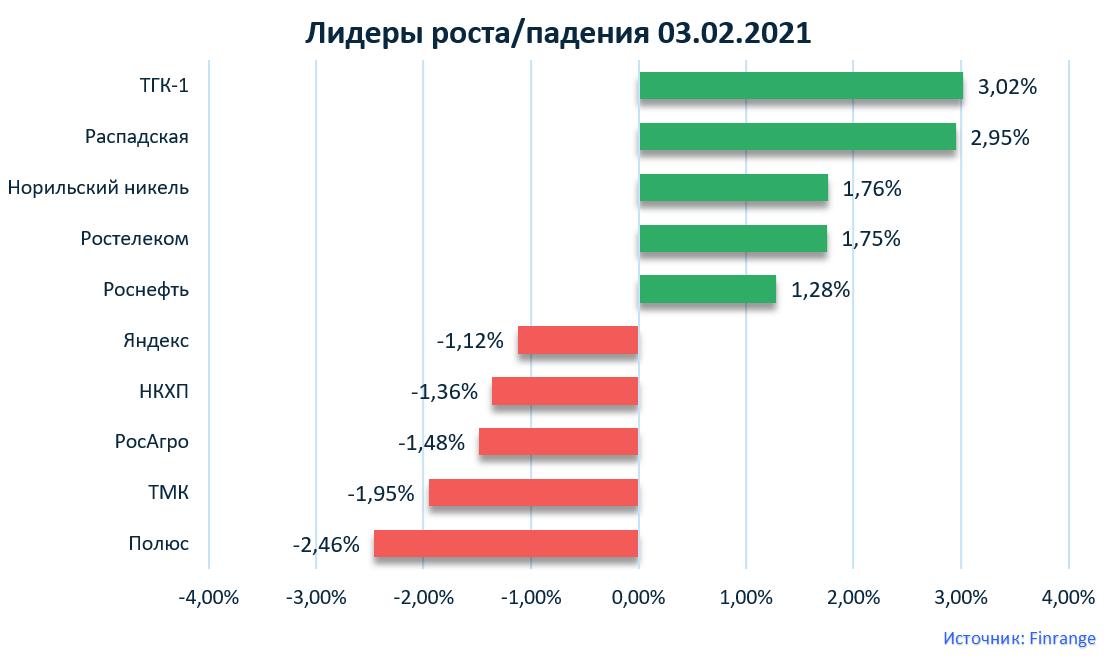 Московская биржа, Энел Россия, ТГК-1