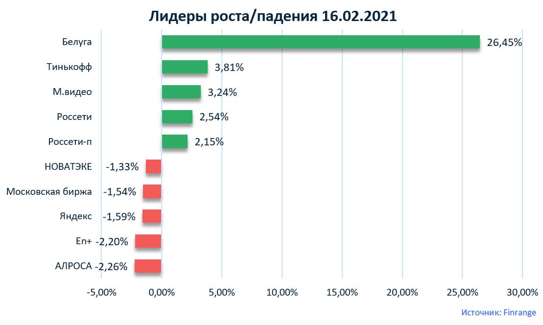 Норильский никель, Яндекс, Сбербанк