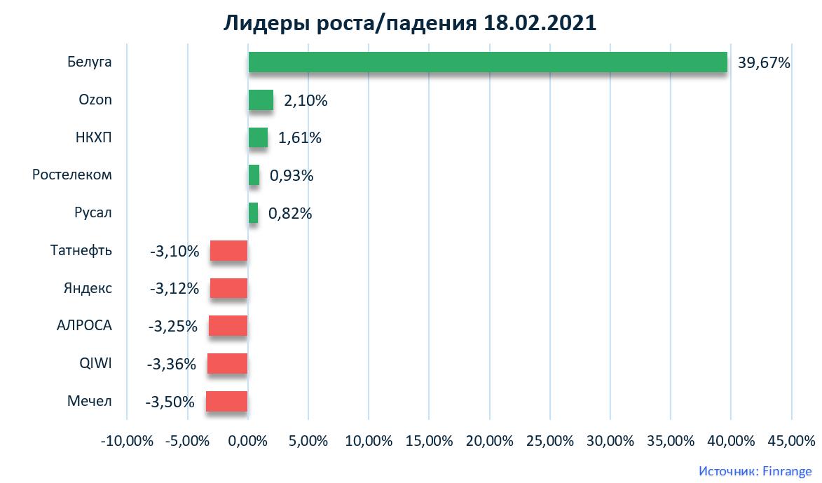 Газпром нефть, Магнит, Белуга