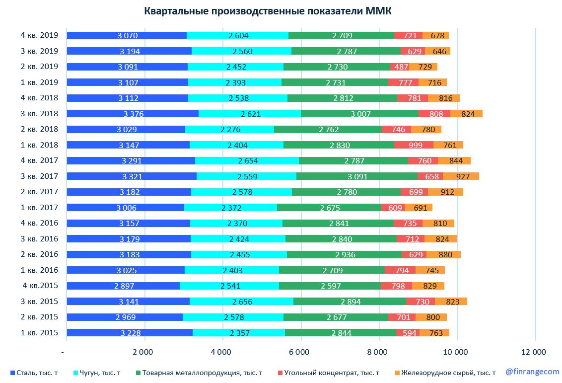 ММК операционные результаты за IV кв. 2019 г.