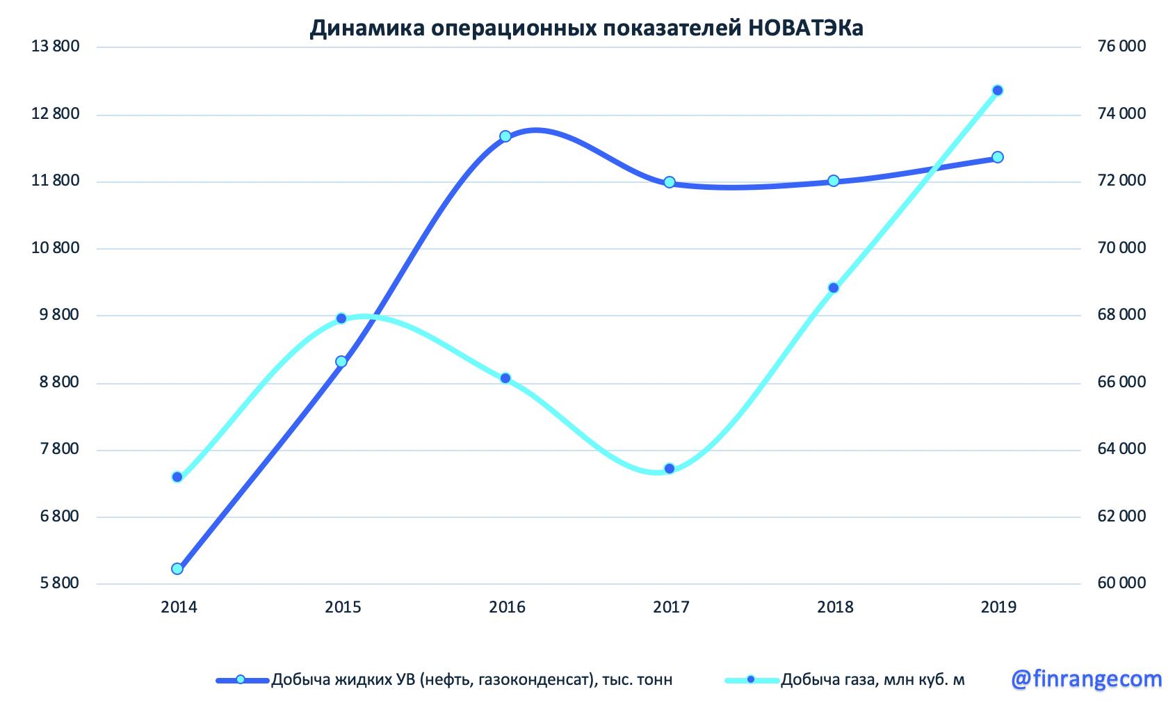 НОВАТЭК предварительные операционные результаты за IV кв. 2019 г.