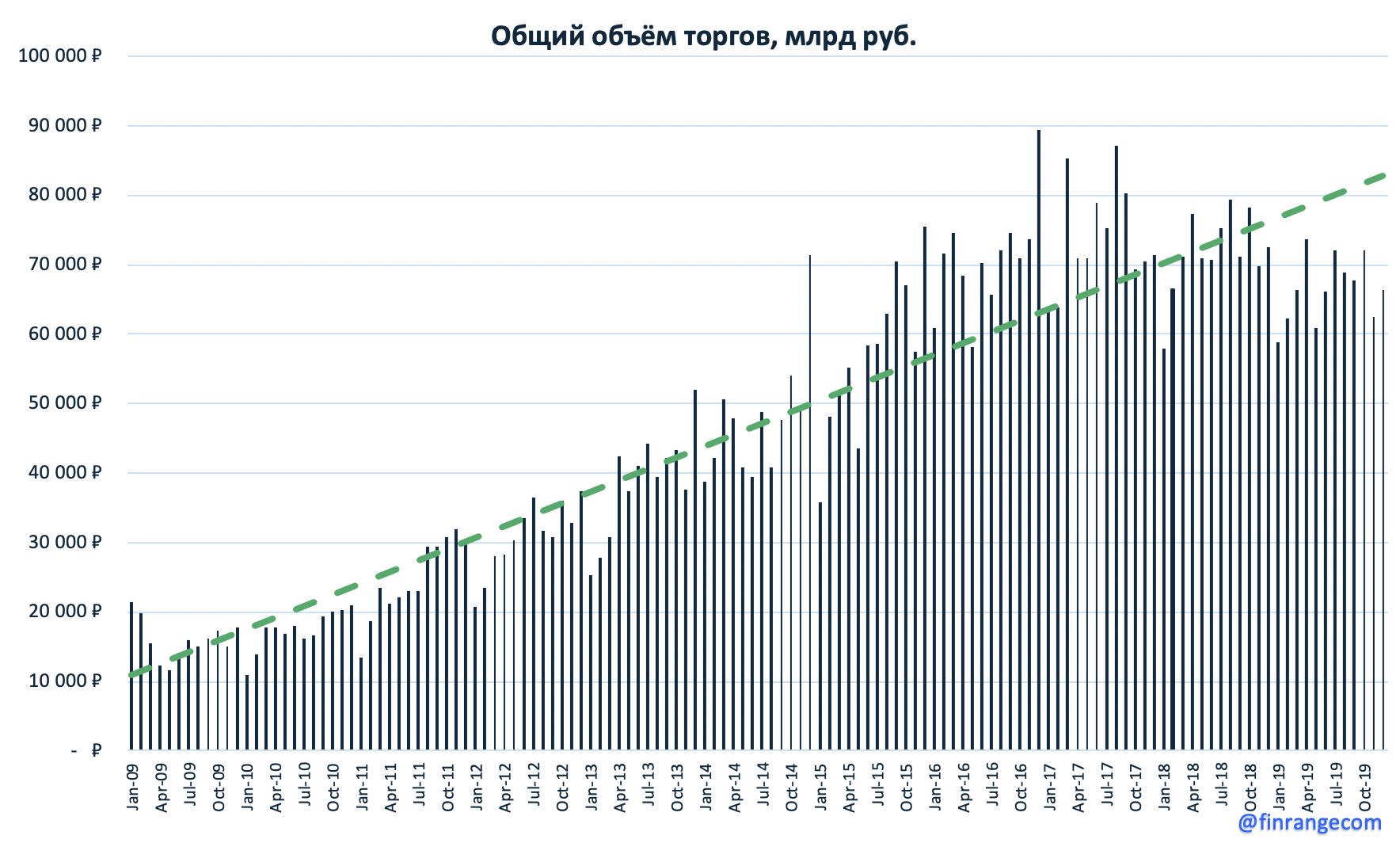 Московская биржа - число частных инвесторов бьет рекорды, но объёмы торгов падают