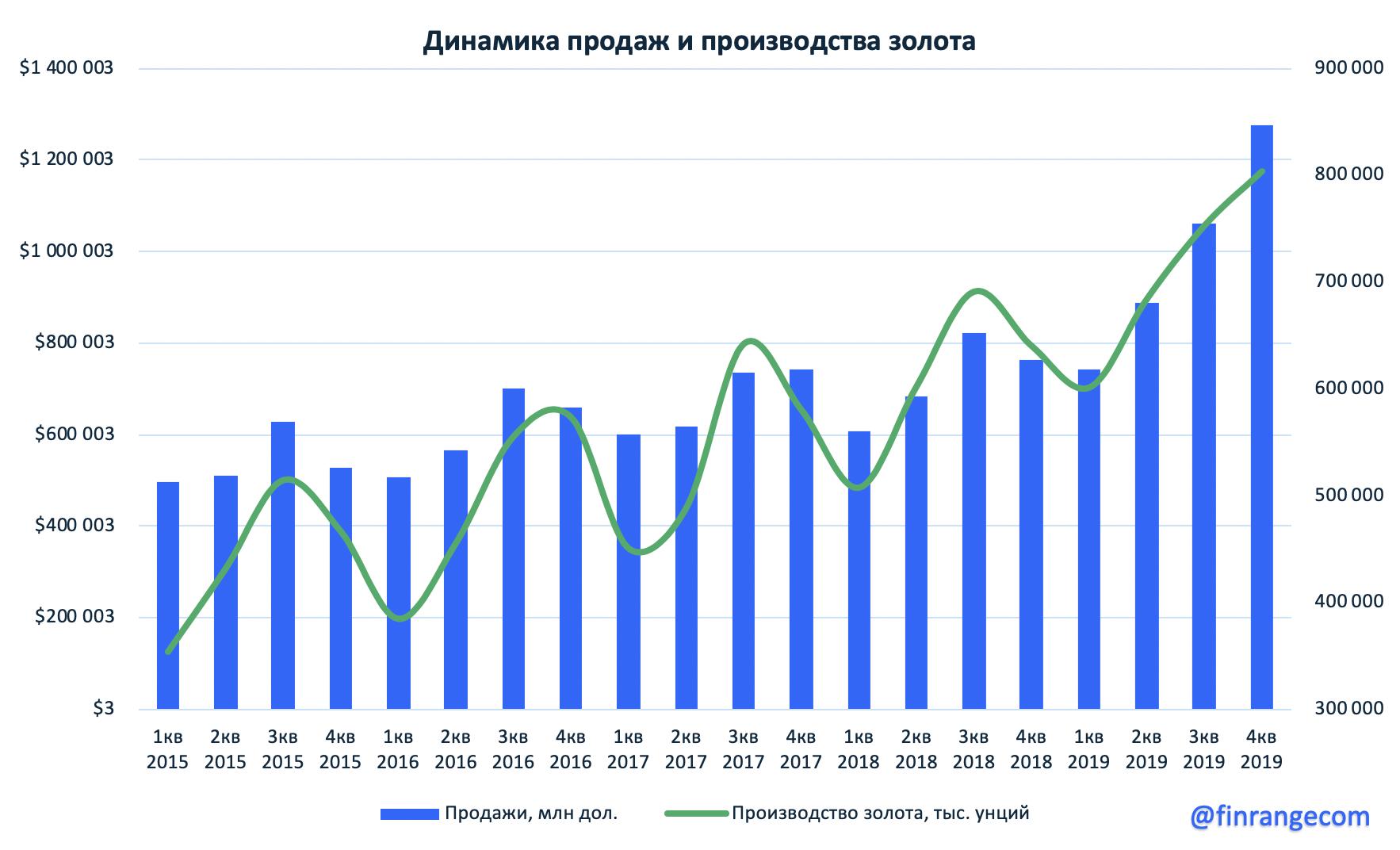 Полюс: производственные результаты за 2019 г.