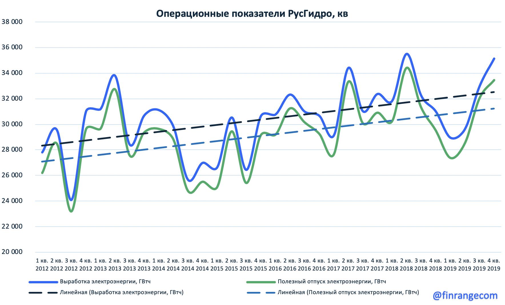 РусГидро: операционные результаты за 2019 г.
