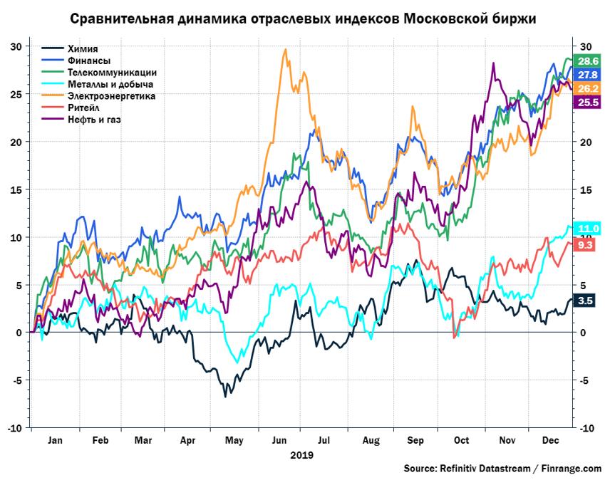 Стратегия на российском рынке акций 2020 от Finrange
