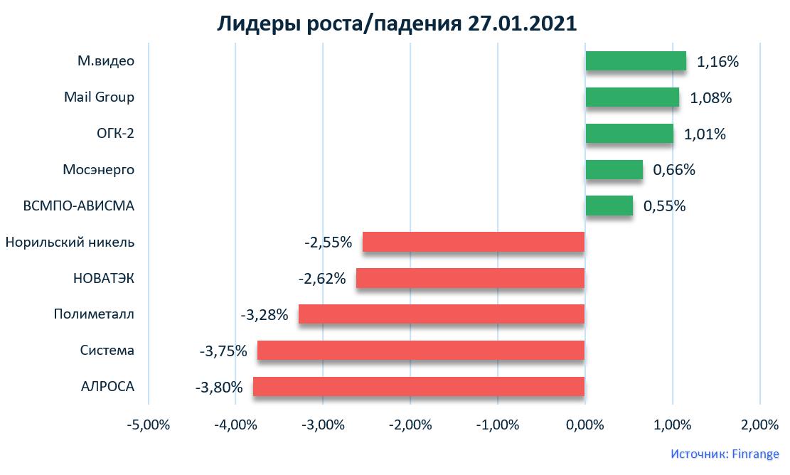 ТГК-1, X5 Retail Group, Газпром