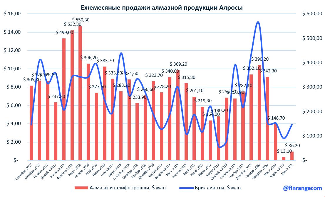 АЛРОСА: результаты продаж за май 2020 г. Рекордное падение продаж
