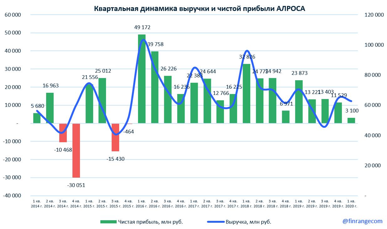 АЛРОСА: финансовые результаты за I кв. 2020 г. по МСФО. Прогнозные дивиденды