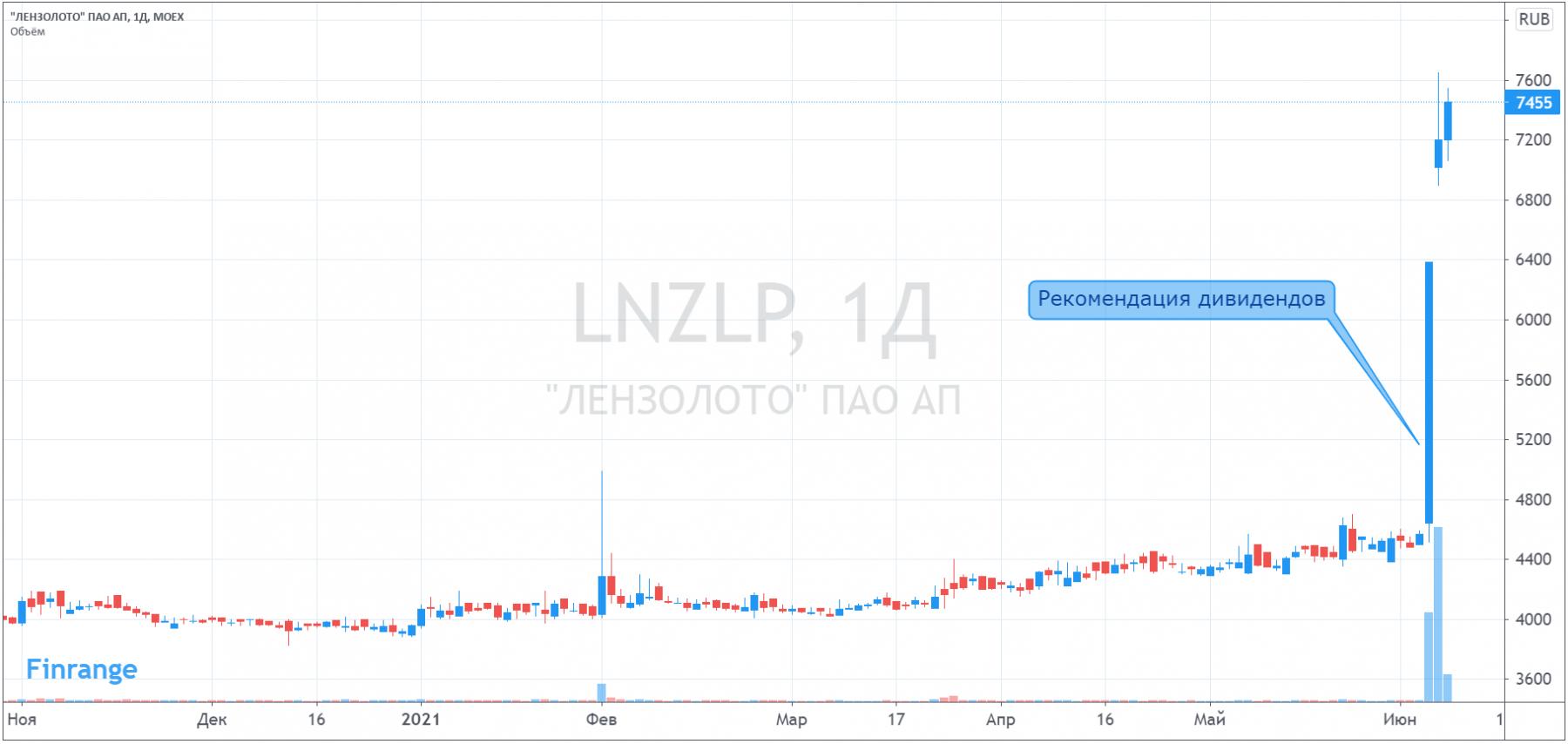 Взлёт акций Лензолото на 65%, урок с Центральным телеграфом не был усвоен!?