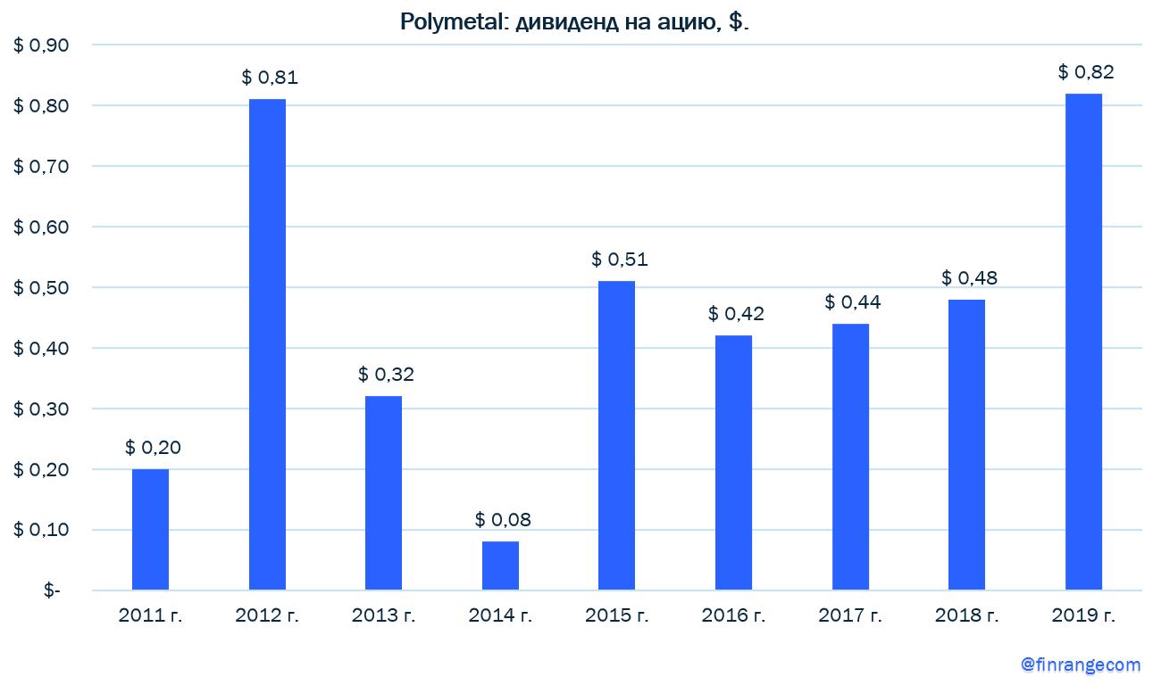 Полиметалл: финансовые результаты за 2019 г. по МСФО. Рекордные показатели - рекордные дивиденды!
