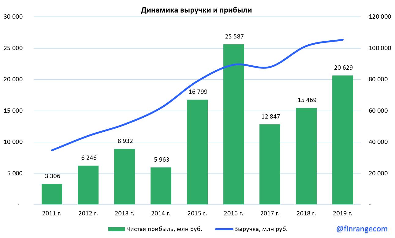 ВСМПО–АВИСМА: финансовые результаты за 2019 г. Заказчики окажут давление на показатели компании