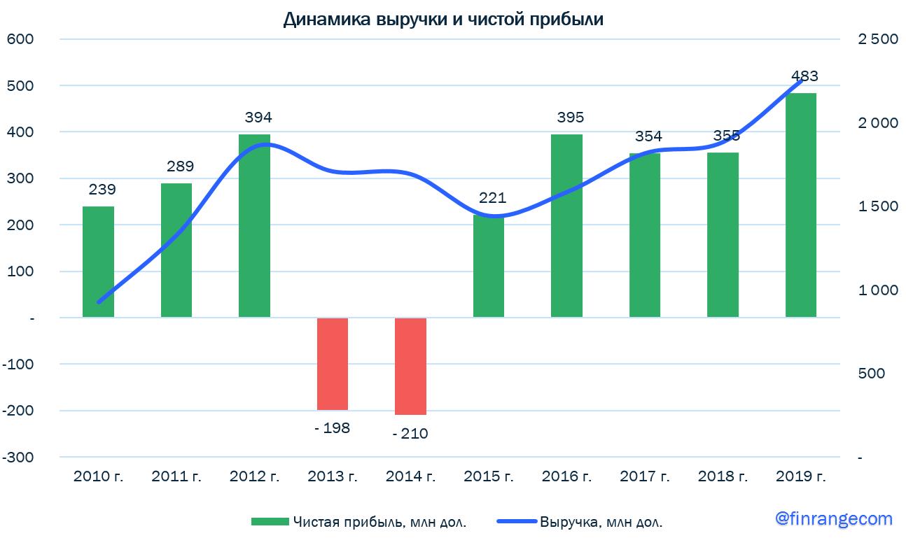 Полиметалл: финансовые результаты за 2019 г. по МСФО. Рекордные показатели - рекордные <a class=
