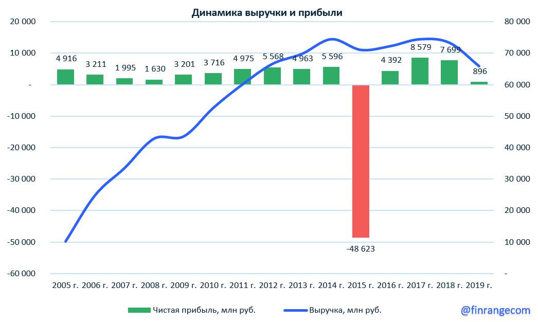 Энел Россия: финансовые результаты за 2019 г. Слабые финансовые результаты, но есть фиксированный дивиденд