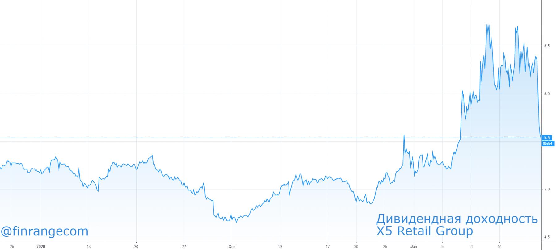 X5 Retail Group: финансовые результаты за 2019 г. Коронавирус способствует продажам