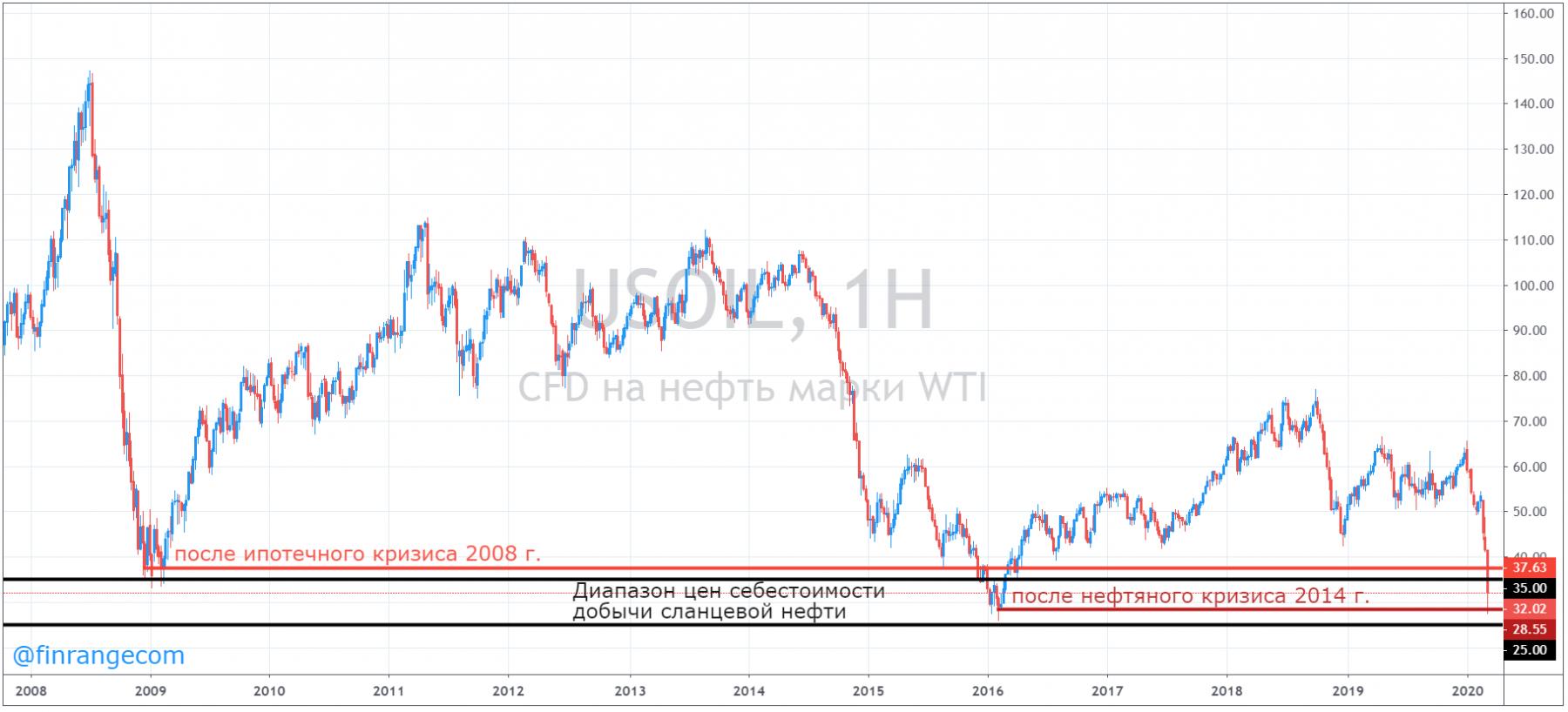 Почему произошёл обвал цен на нефть и что делать?