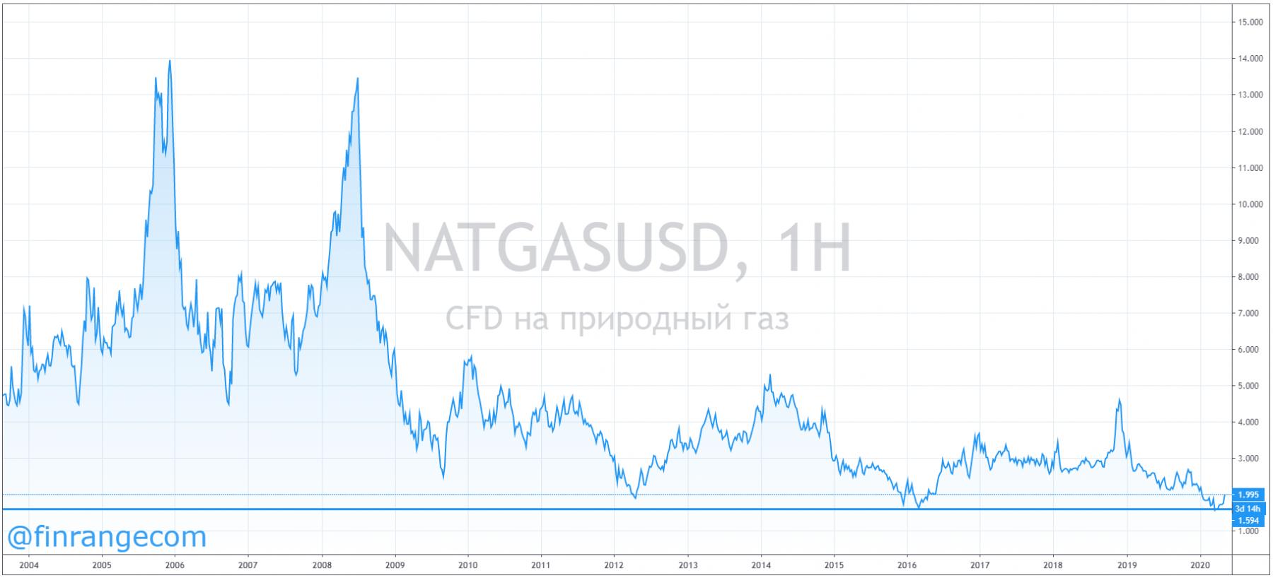 НОВАТЭК: финансовые результаты за I кв. 2020 г. по МСФО. Под давлением цен на газ