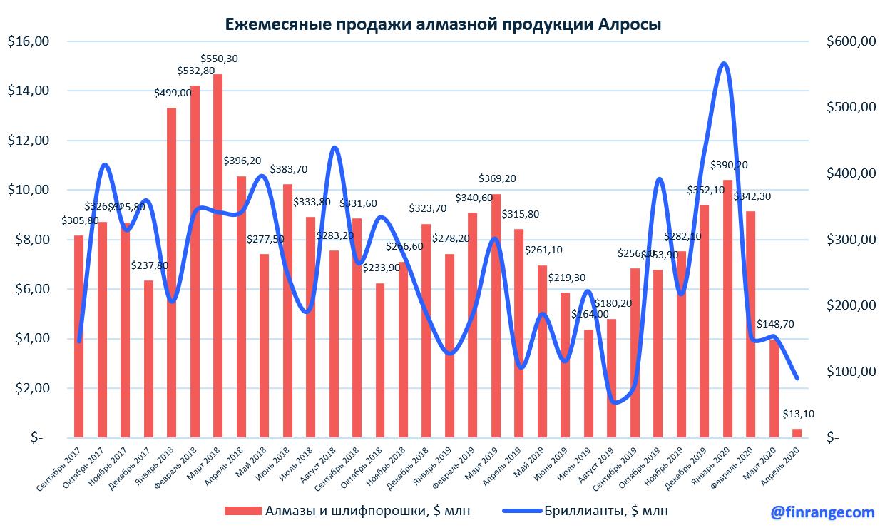 АЛРОСА: результаты продаж за апрель 2020 г. Провальный месяц, падение продаж в 20,5 раз