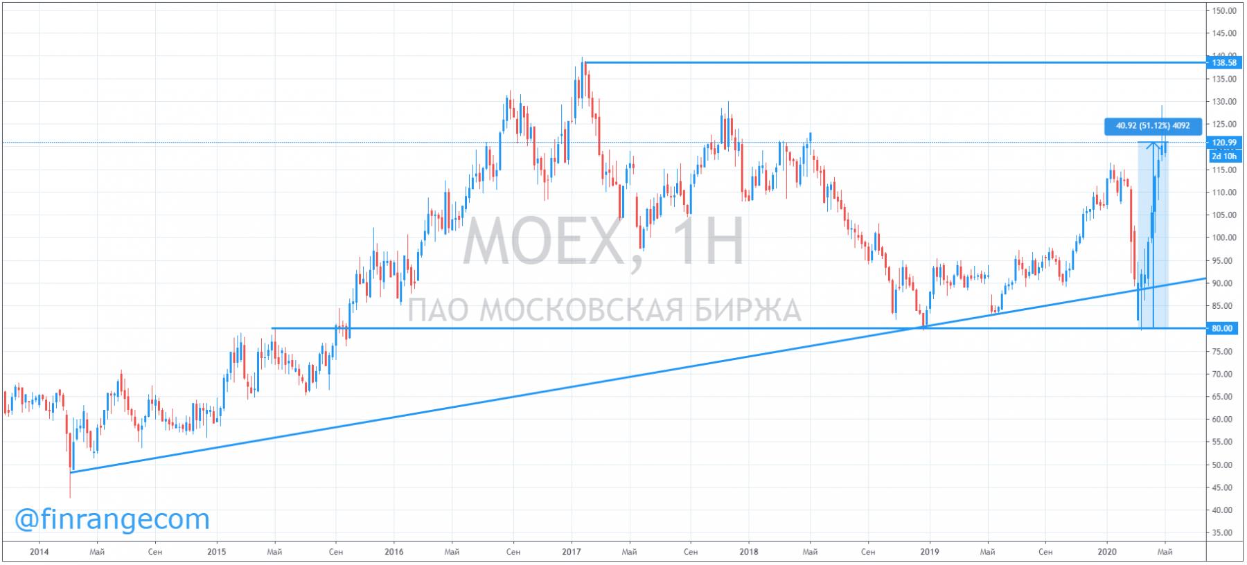 Почему растут акции Московской биржи?