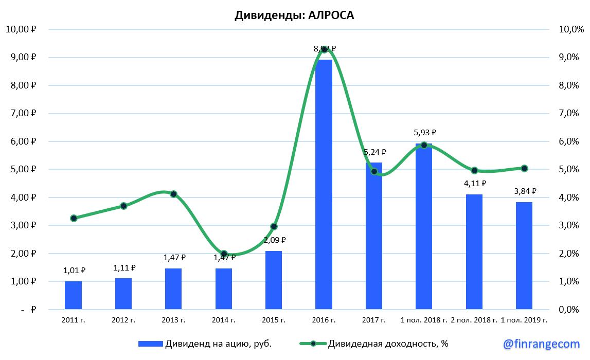АЛРОСА:  падение финансовых результатов за III кв. 2019 г. Причём тут Бельгия?