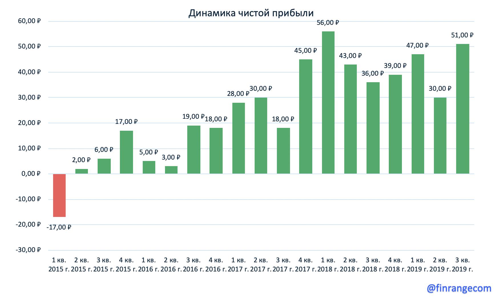 ВТБ: Финансовые результаты за 9 мес. 2019 г. по МСФО. Не теряем оптимизма - цель 200 млрд!