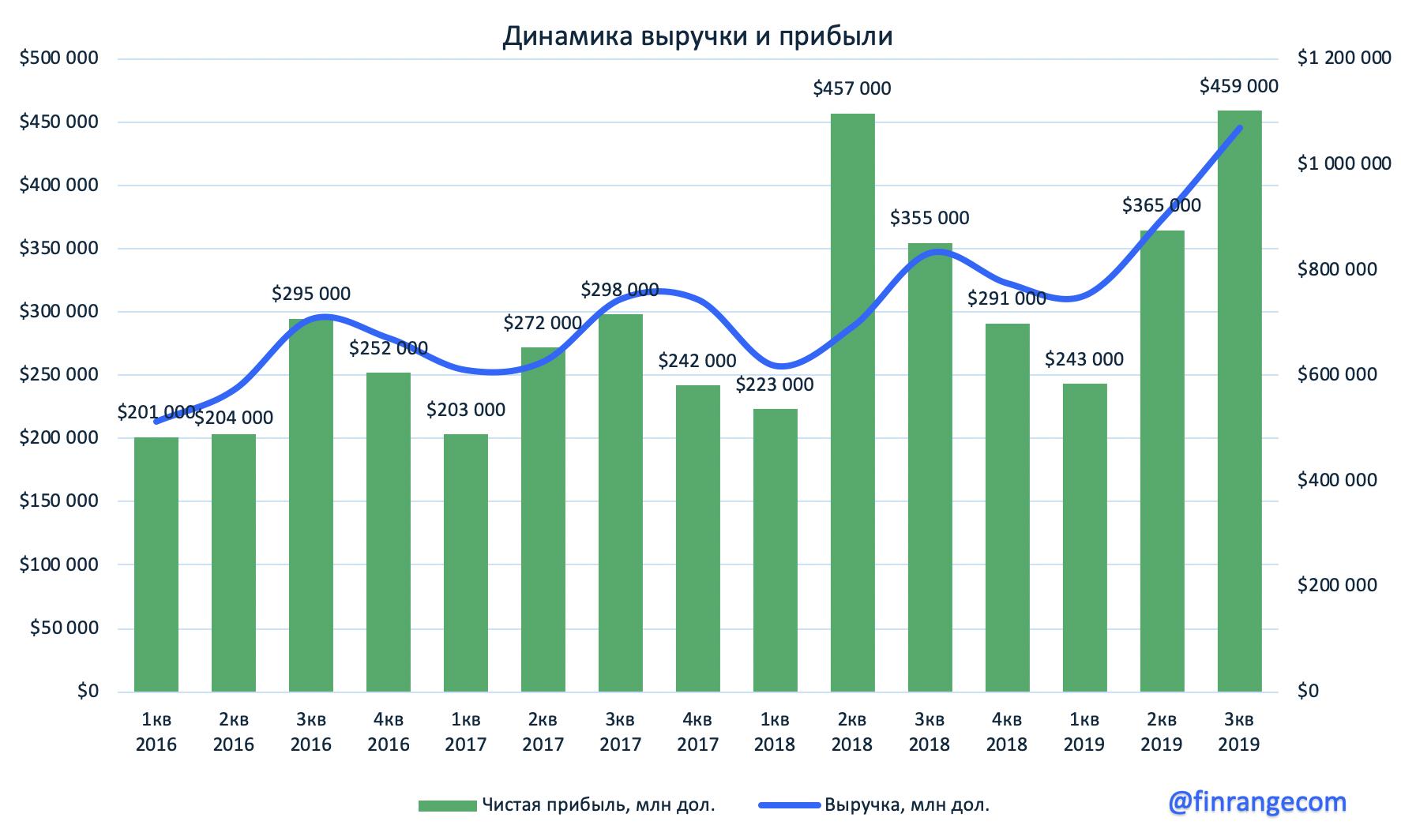 Полюс: Финансовые результаты за III кв. 2019 г. по МСФО