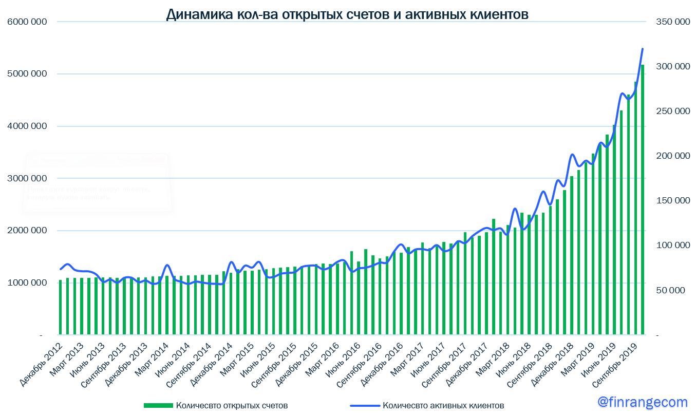 МосБиржа: финансовые результаты за III кв. 2019 г. по МСФО