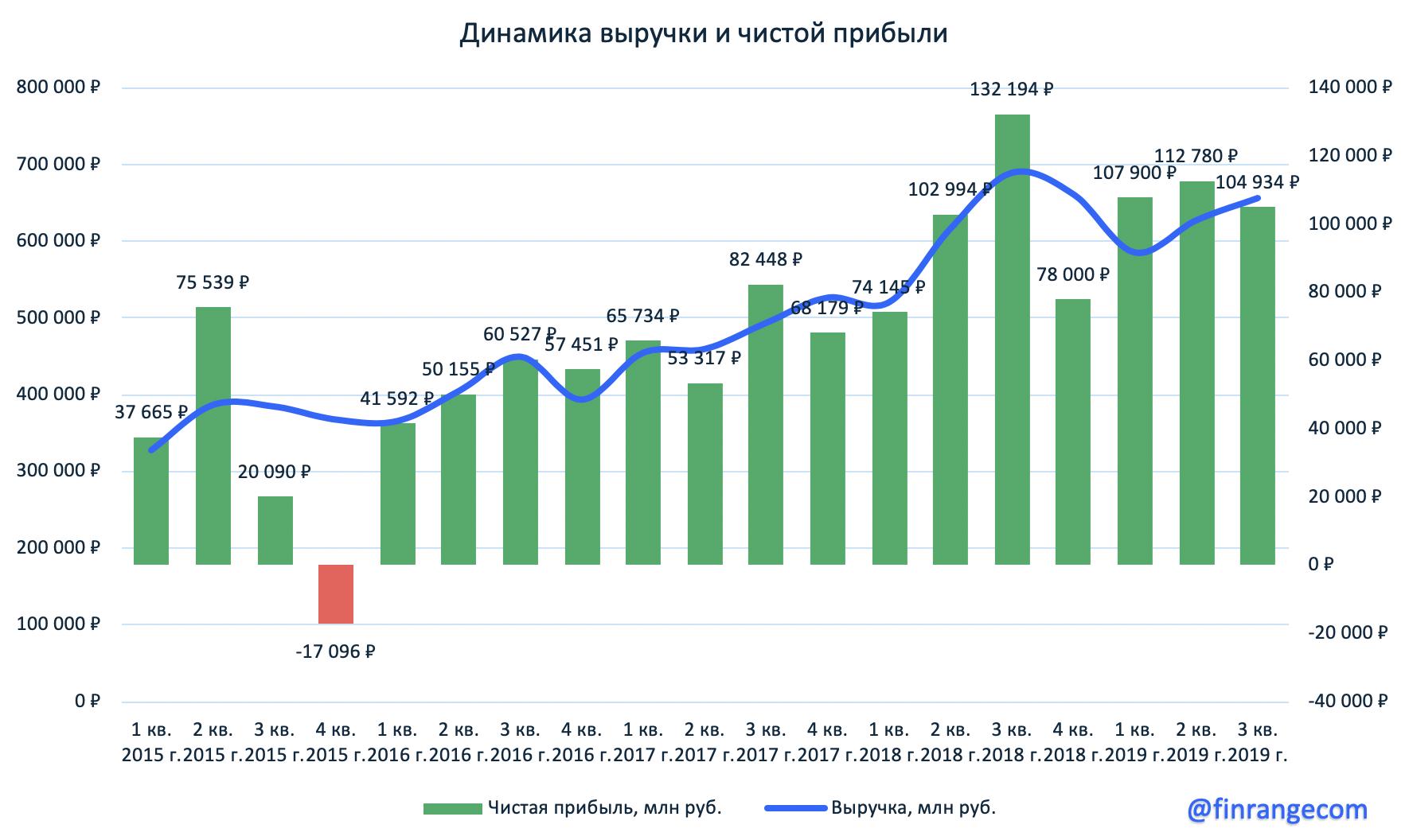 Газпром нефть - ставка на рекордные дивиденды!