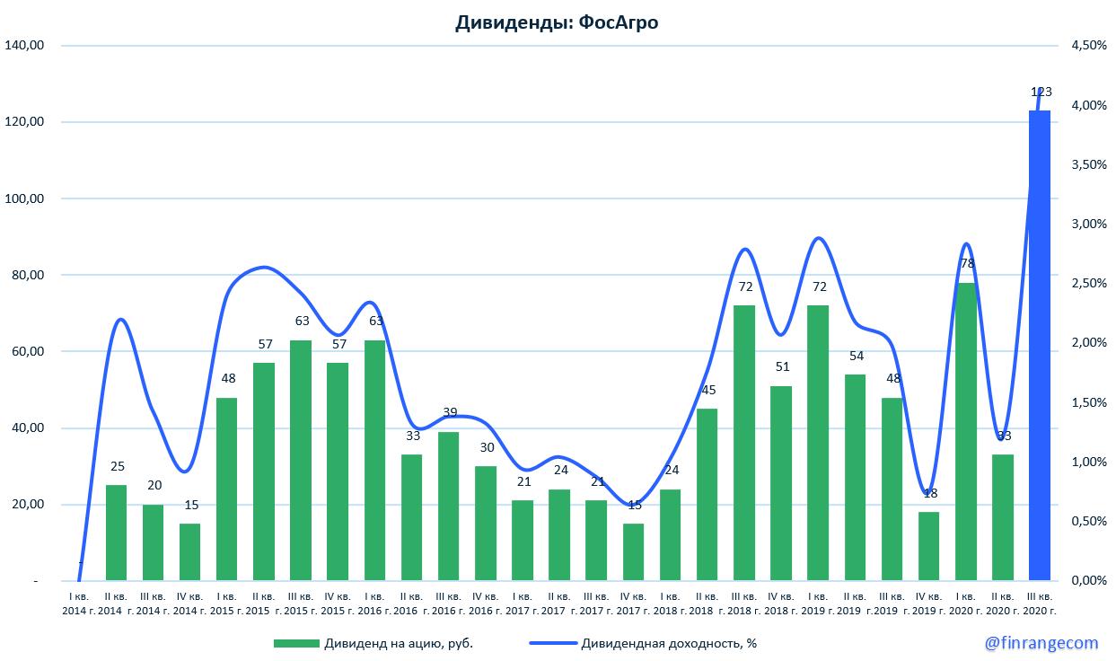 Акции ФосАгро, почти 3000 руб.